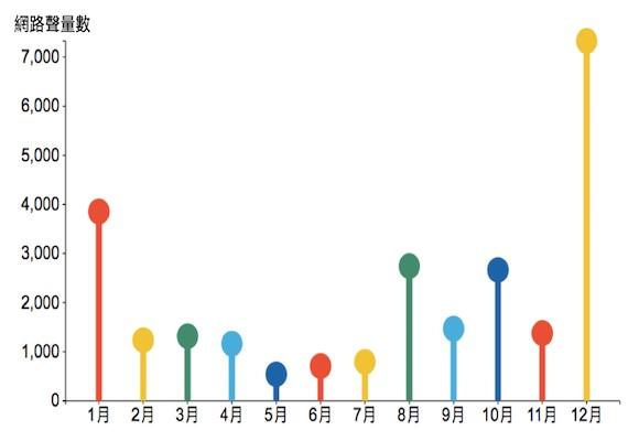 「網友最愛送伴手禮的月份」。KEYPO聲量趨勢(調查時間2016_11_21-2...