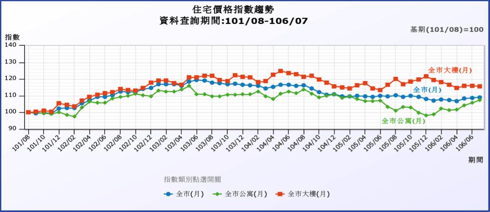 101-106台北市住宅價格指數趨勢圖。 資料來源:台北市地政局