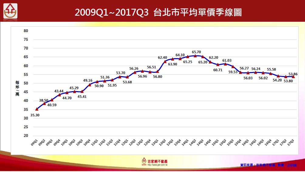 2009-2017台北市平均房價季線圖。 吉家網不動產/提供