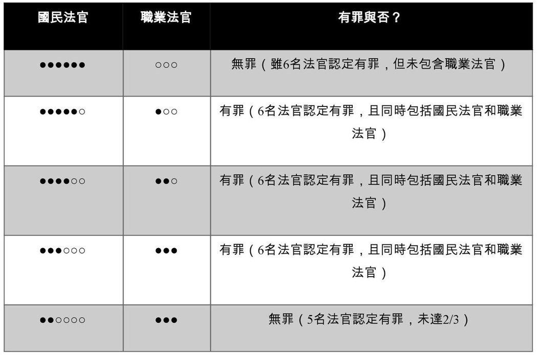 表2:依我國司法院草案,較需釐清之法庭被告判定組合(黑圈為認定有罪)  表/作者自製
