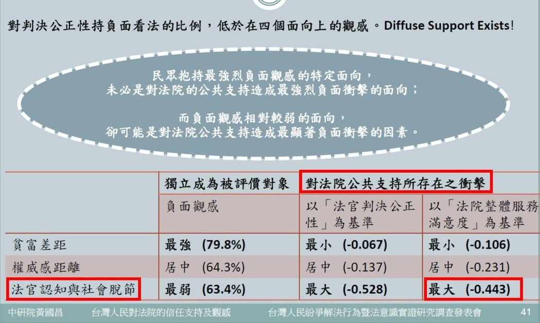 中央研究院於2012年時,研究台灣人民對於法院觀感的影響因素。 表/「台灣人民紛爭解決行為暨法意識實證研究調查」發表會