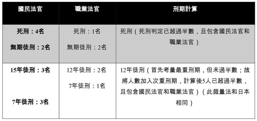 表3:依我國司法院草案量刑之方式範例  表/作者自製