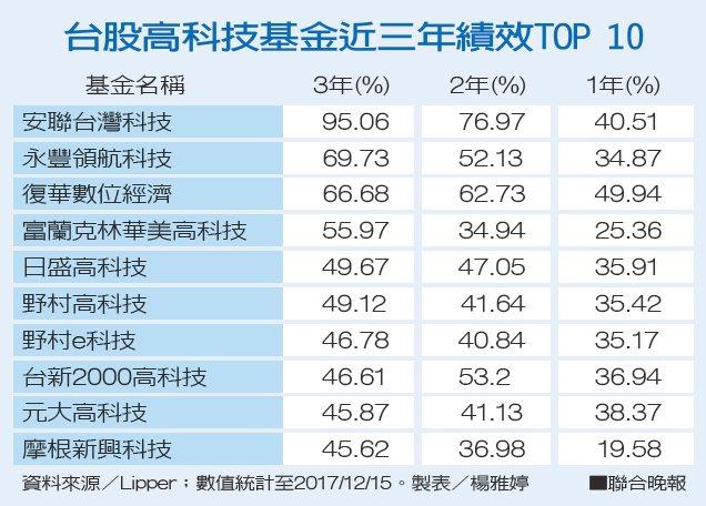 台股高科技基金近三年績效TOP 10。