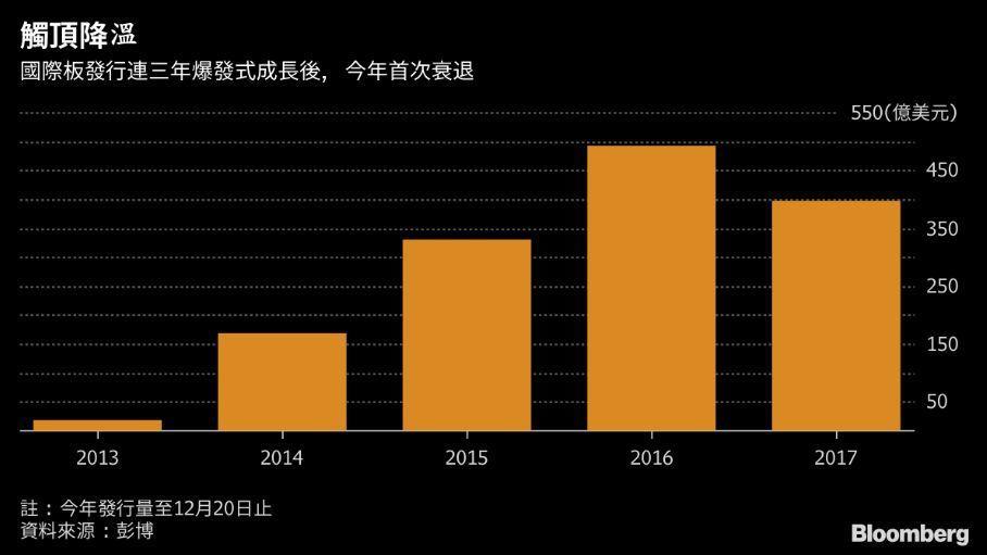 台灣國際板債券規模處於停滯。(圖/彭博資訊)