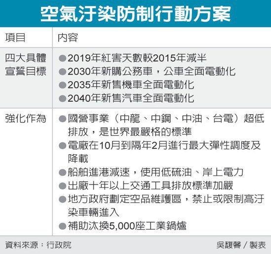 空氣汙染防制行動方案(表/經濟日報)