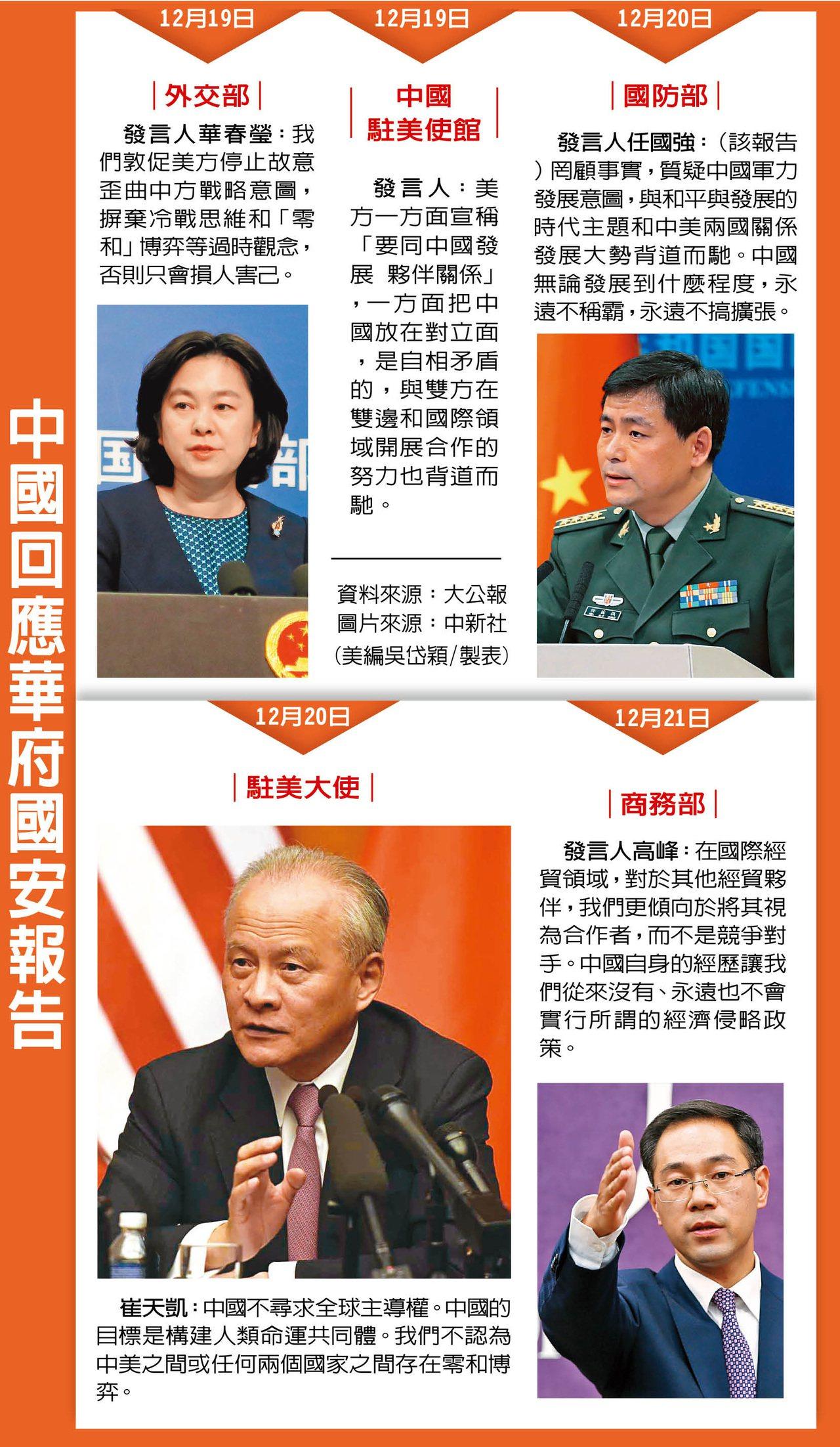 美國安戰略報告,中國兩天五促美棄冷戰思維,駐美大使表示北京不尋求全球主導權。世界...