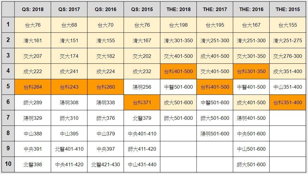 近年QS與THE排名,台灣的大學除了台成清交,台科大也穩定居前。 表/作者自製