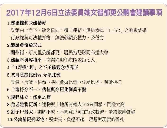 2017.12.6立委姚文智都更公聽會建議事項