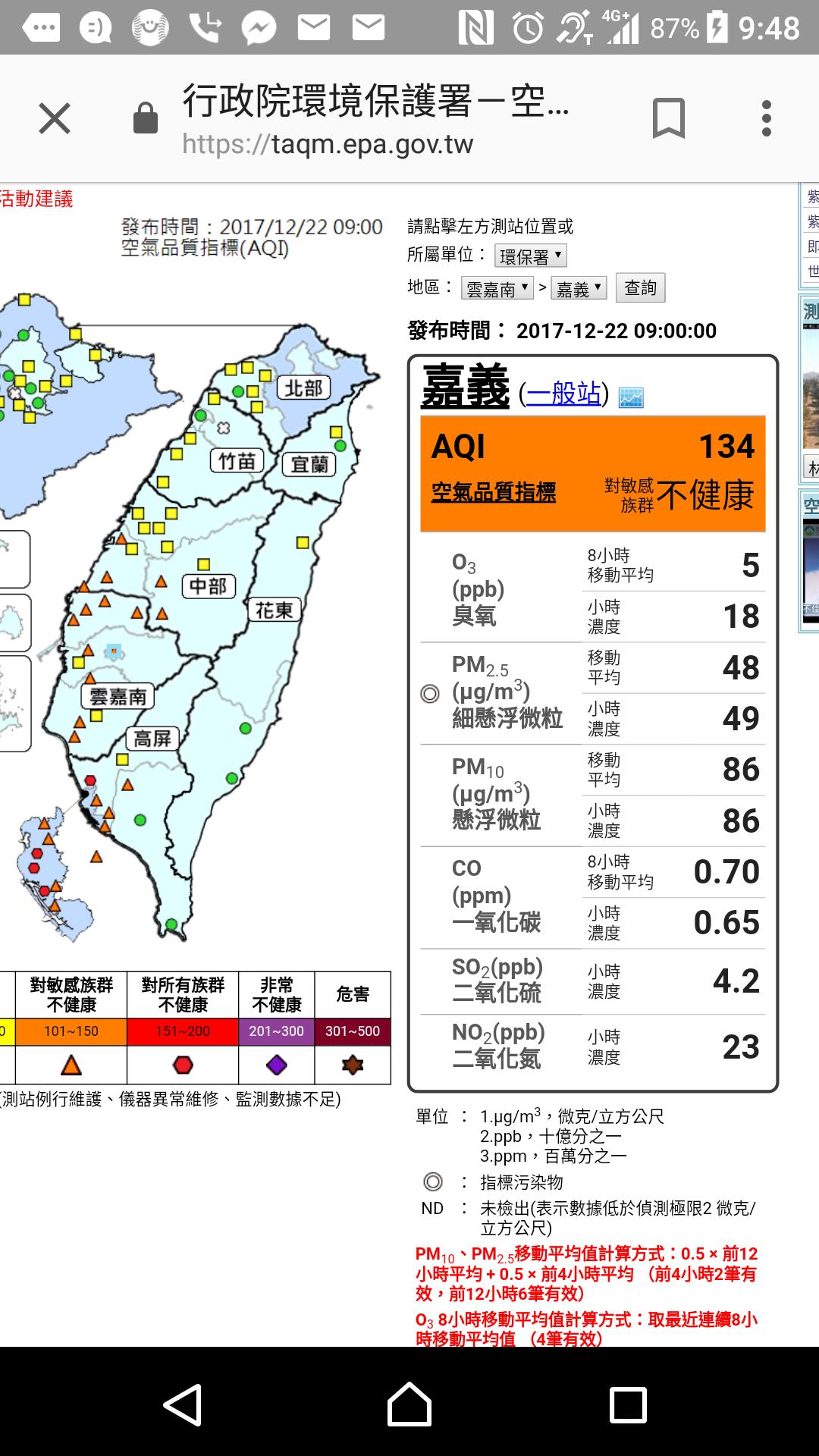 嘉義市空氣品質AQI達134 橘色指標。記者卜敏正/翻攝