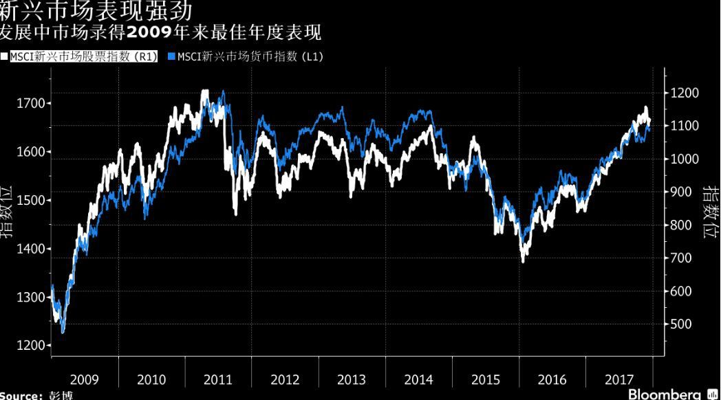 表三:MSCI新興市場股票指數和貨幣指數走勢(圖/彭博資訊)