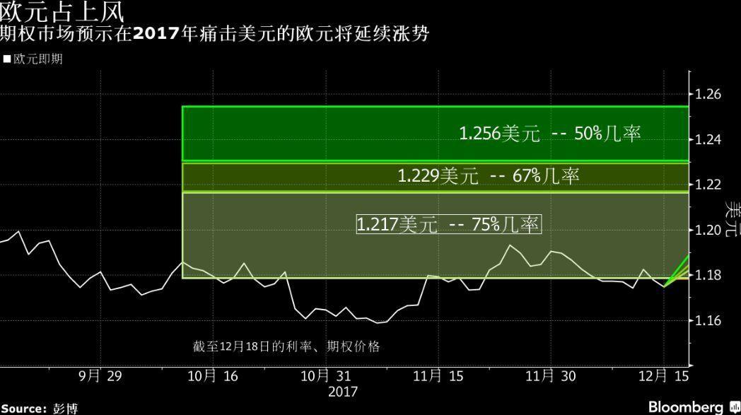 表四:選擇權市場所示歐元上漲的機率(圖/彭博資訊)