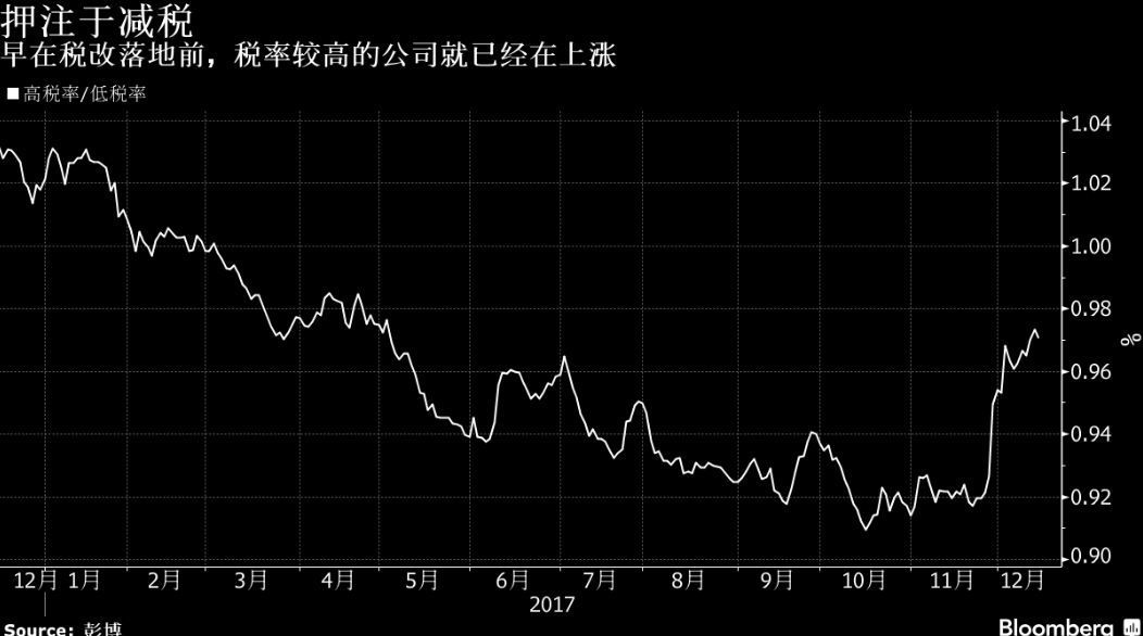 表五:高稅率股/低稅率股表現(圖/彭博資訊)