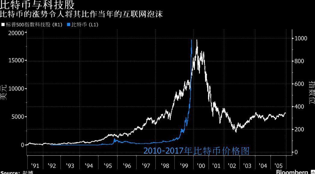 表十一:比特幣和標普500指數科技股走勢(圖/彭博資訊)