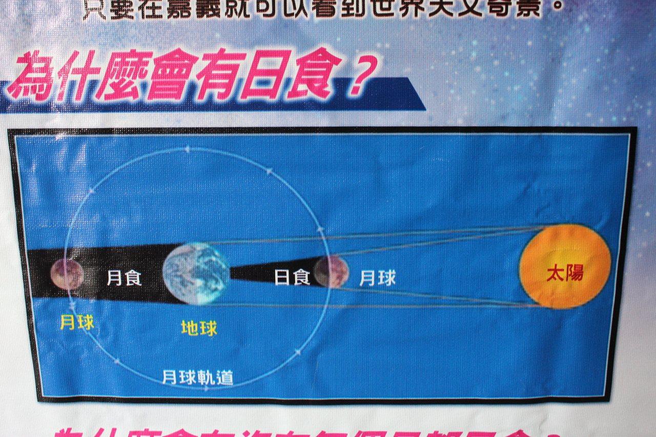 日全食、日偏蝕和日環食產生原因。記者姜宜菁/攝影