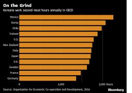 南韓工時在OECD高居第二。(圖/彭博資訊)