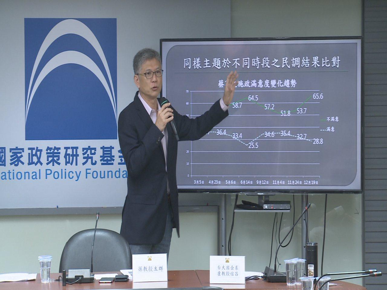 智庫執行長孫立群指出,民眾對蔡英文執政1半年來的施政表現不滿意比率高達65%。