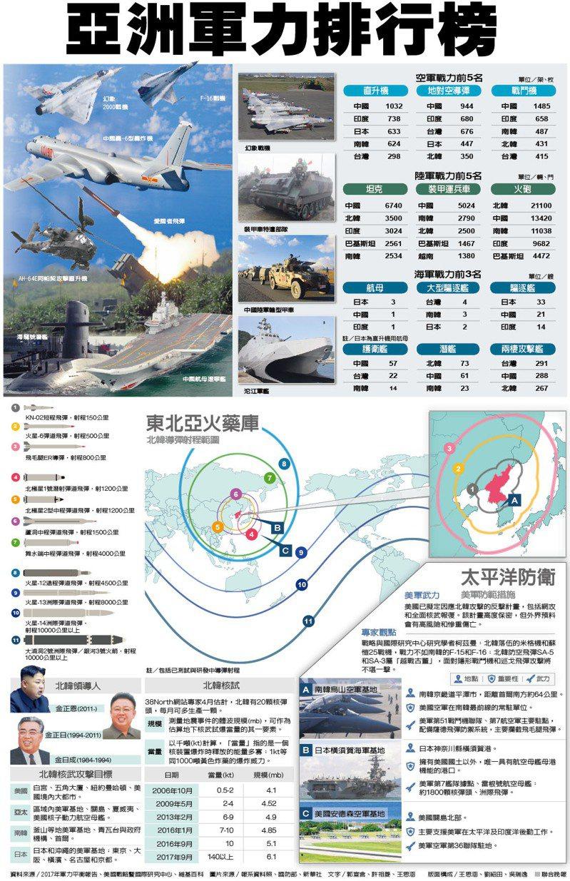 說聞解字/亞洲軍力排行榜