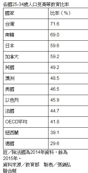 台灣年輕人大專畢業率冠全球。製表/張錦弘