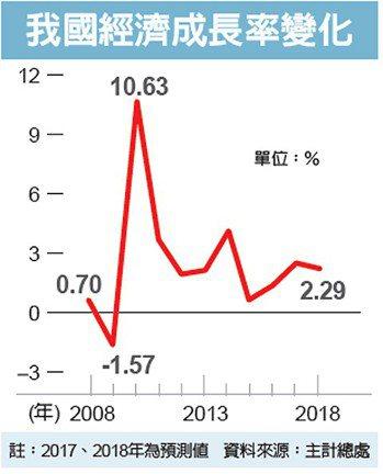 我國經濟成長率變化 圖/經濟日報提供