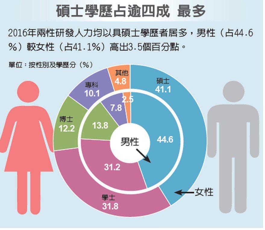碩士學歷占逾四成 最多 圖/經濟日報提供