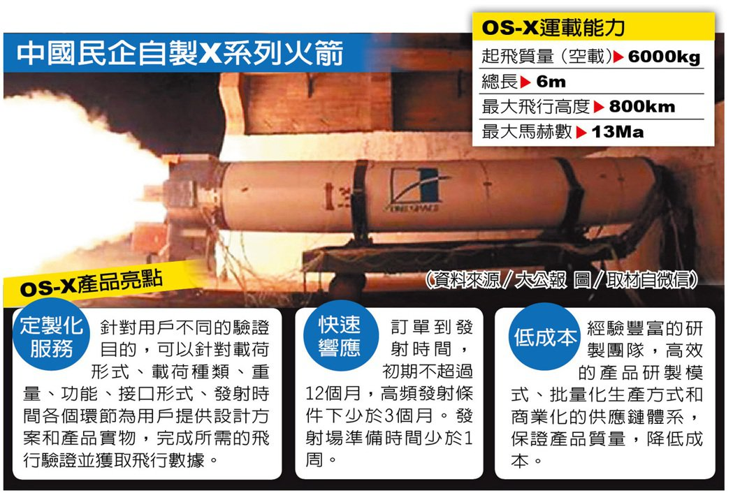 中國民企造火箭擬明年首飛 蕭金廣