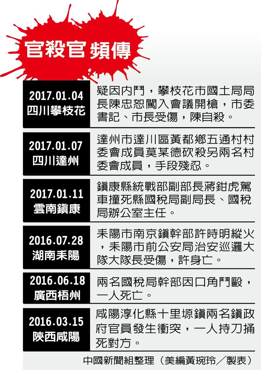 中國公安擊斃長官後逃逸,手上有「40人必殺名單」。