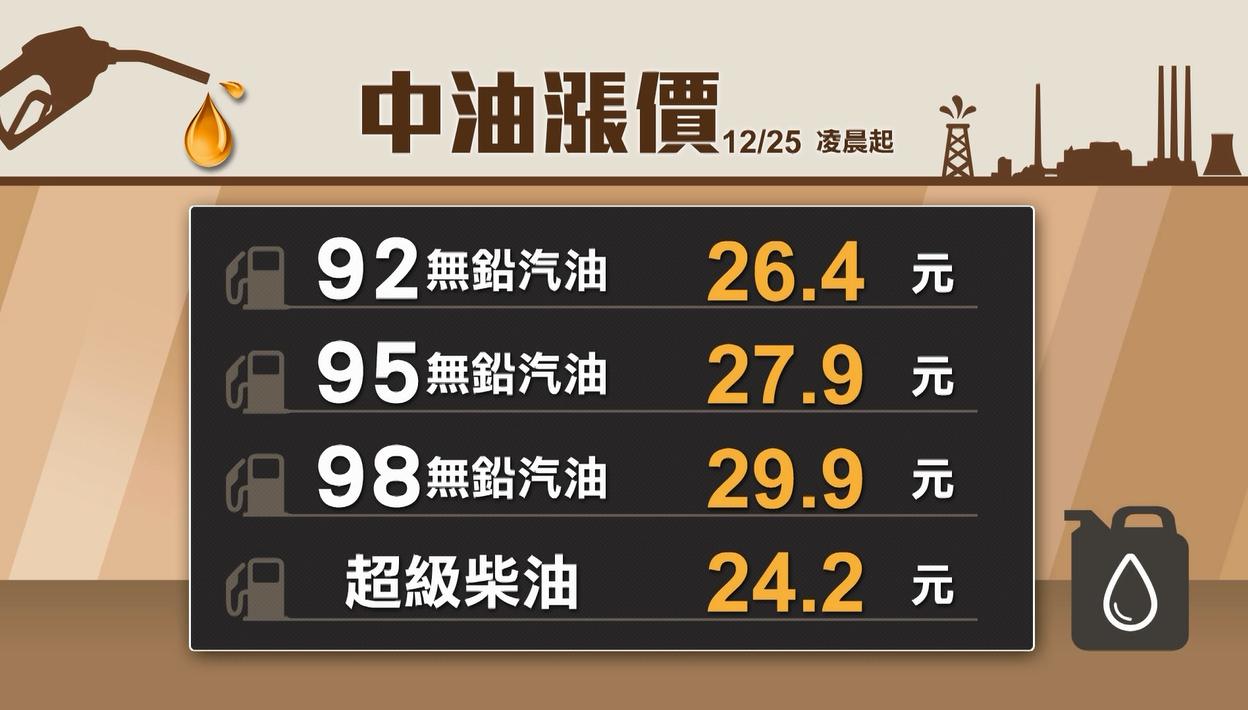 受到美國原油庫存減少等因素影響,國際油價震盪小漲。中油公司依照浮動油價機制計算,...