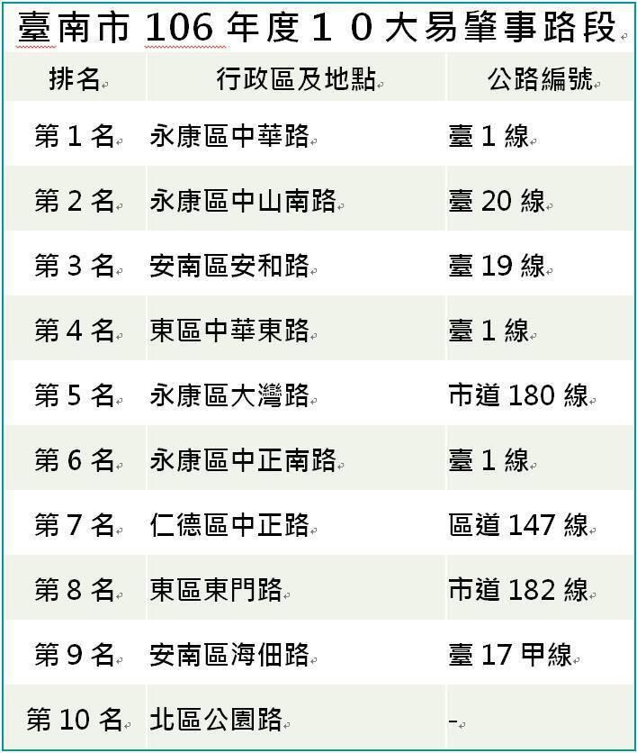 台南市警局交通大隊今天公布台南十大易肇事路段。圖/台南市警局交通大隊提供