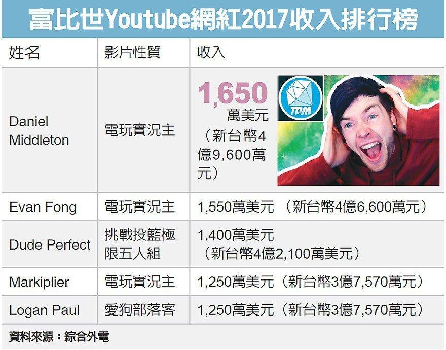 富比世Youtube網紅2017收入排行榜 圖/經濟日報提供