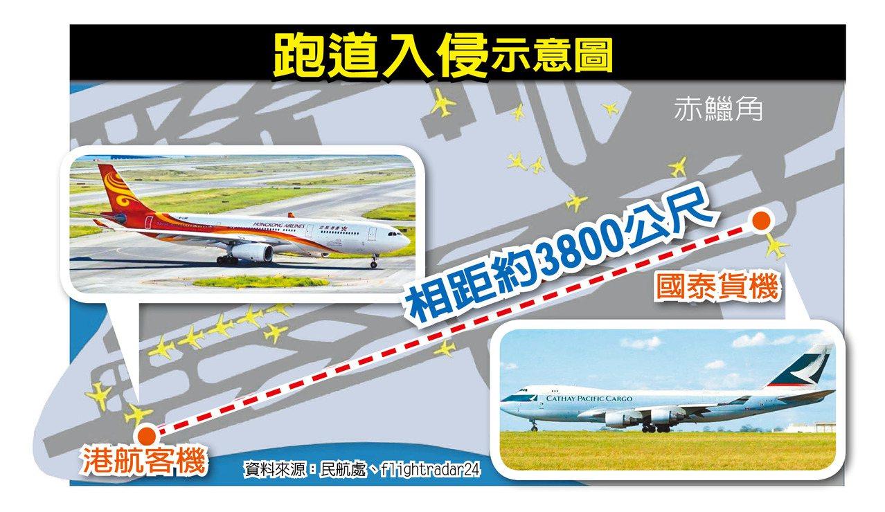 香港民航處公布,香港航空一架客機23日晚按空管人員指示準備起飛,但當時國泰一架貨...