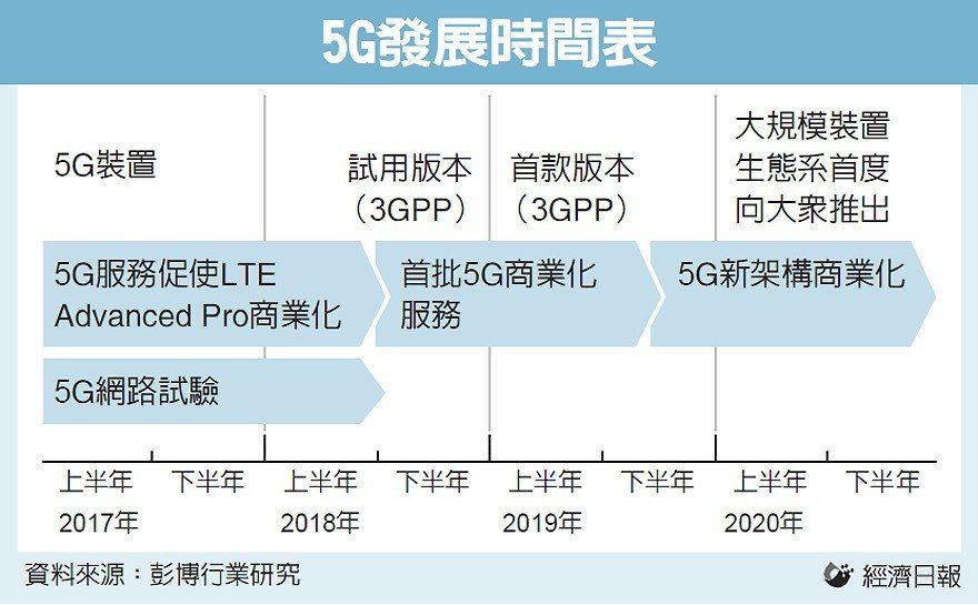 5G發展時間表 圖/經濟日報提供