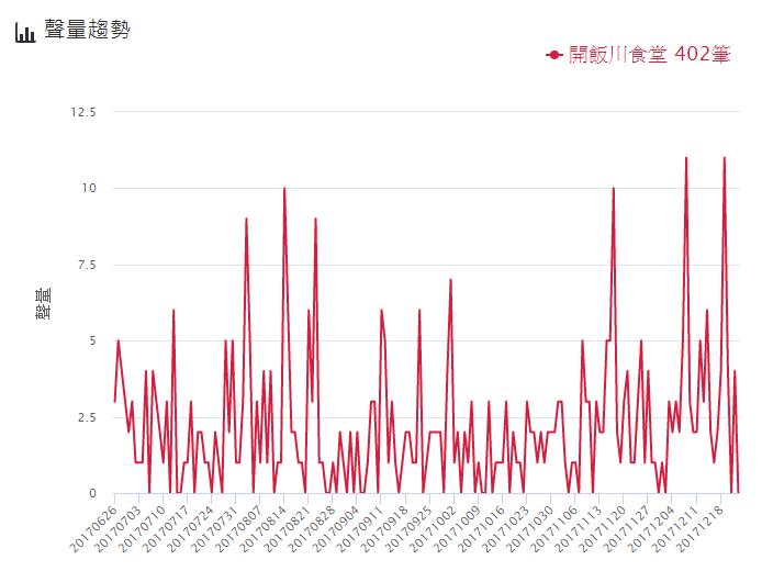開飯川食堂聲量趨勢。圖/網路溫度計提供