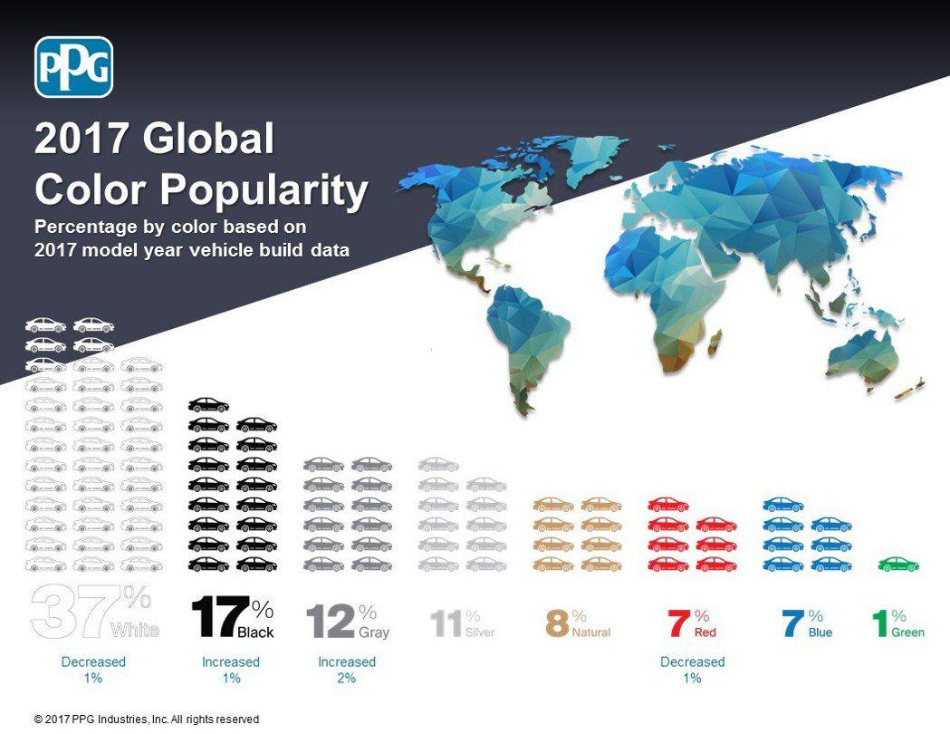 PPG Industries 2017年全球車色流行趨勢報告。圖/PPG提供 圖...
