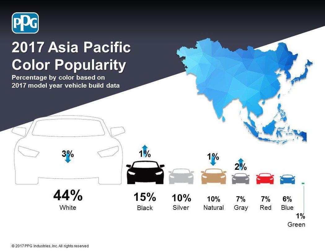 PPG Industries 2017年全球車色流行趨勢報告-亞洲及大洋洲。圖/PPG提供 圖/PPG提供