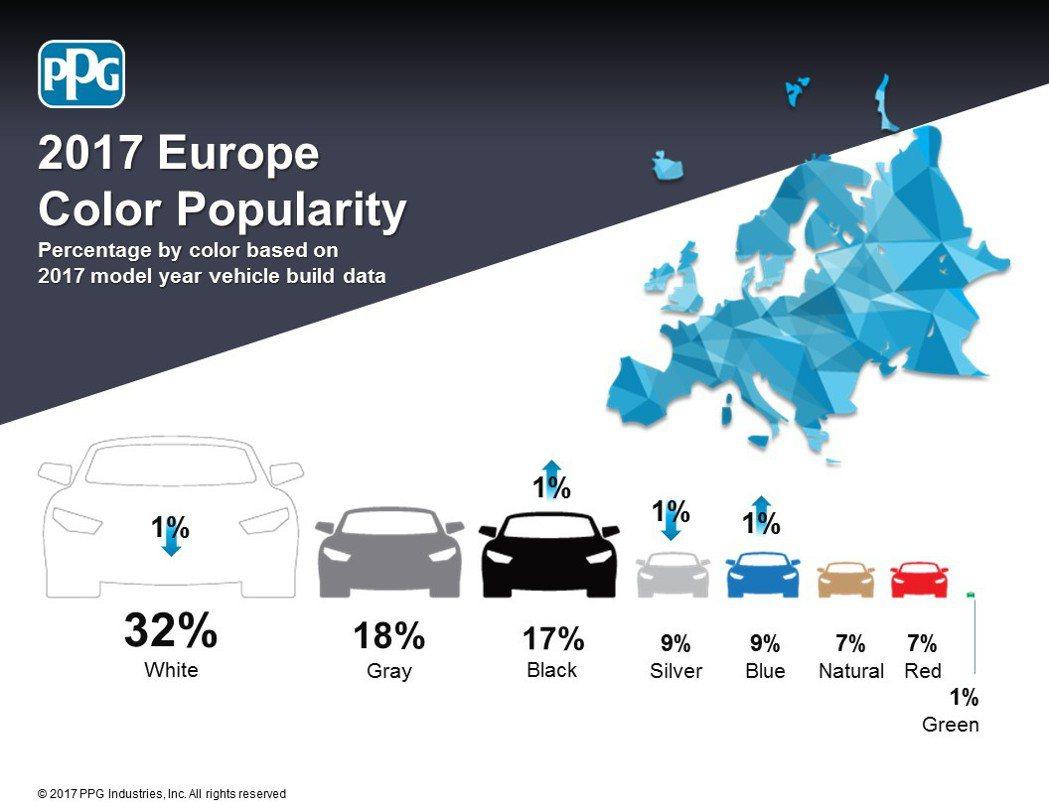 PPG Industries 2017年全球車色流行趨勢報告-歐洲。圖/PPG提...