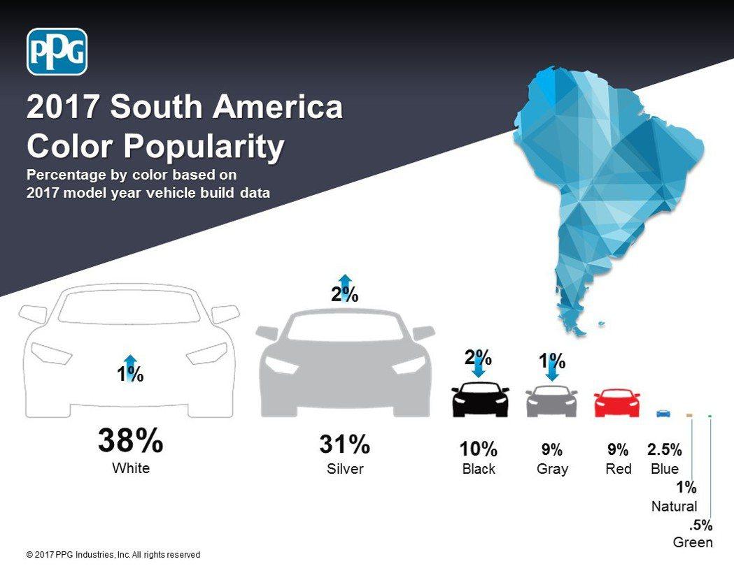 PPG Industries 2017年全球車色流行趨勢報告-南美洲。圖/PPG提供 圖/PPG提供