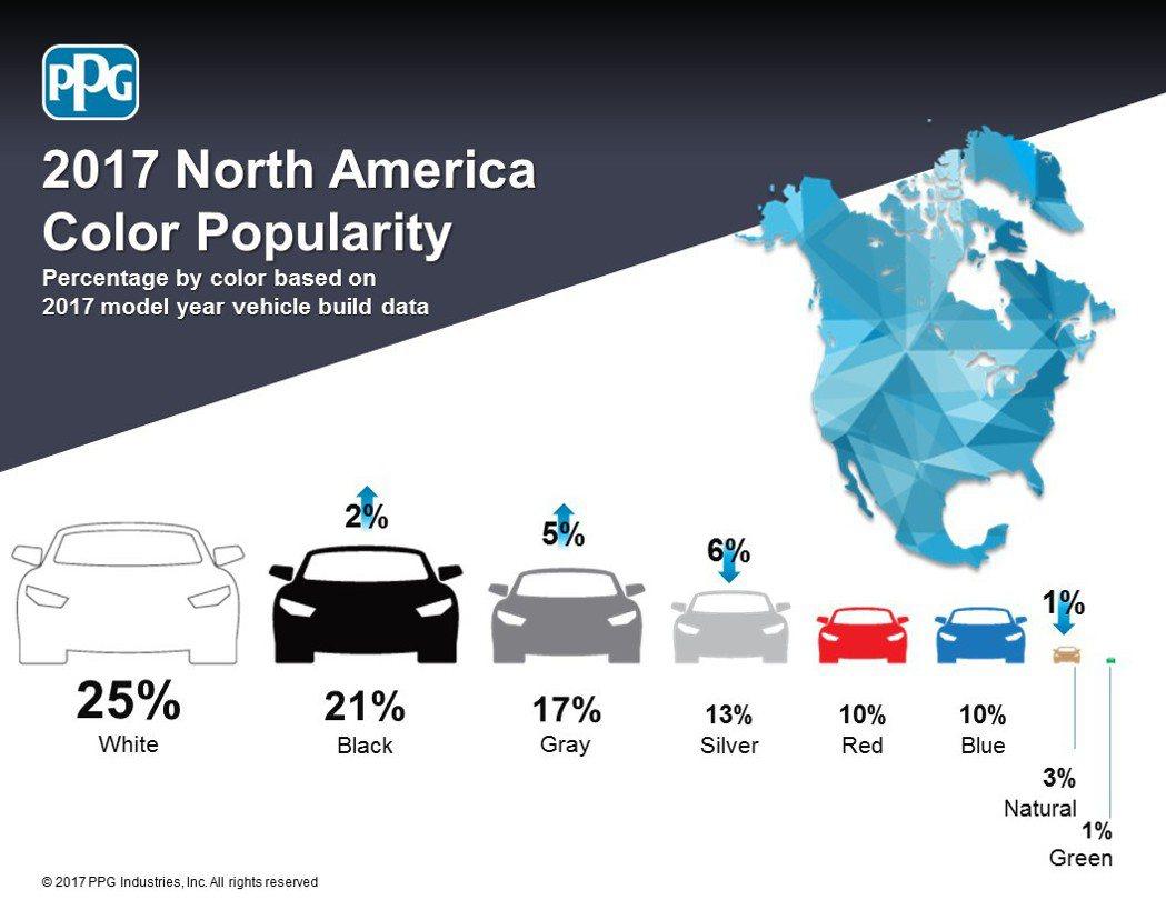 PPG Industries 2017年全球車色流行趨勢報告-北美洲。圖/PPG...