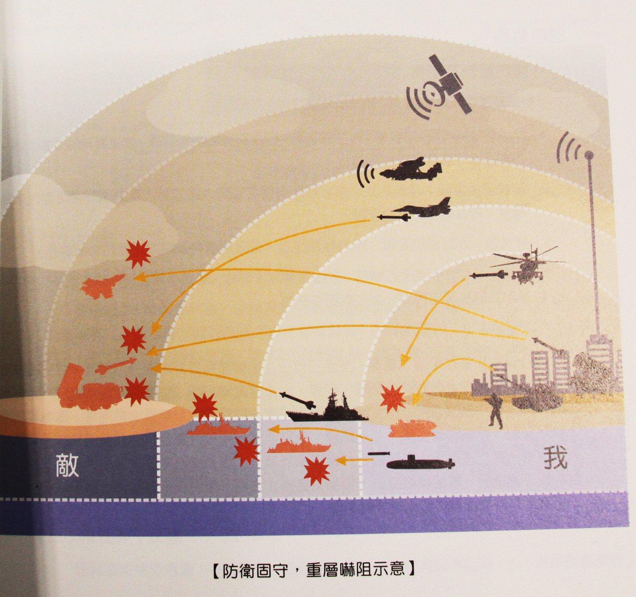 國防部上午發布「中華民國106年國防報告書」,以圖表說明重層嚇阻戰略概念。記者洪...