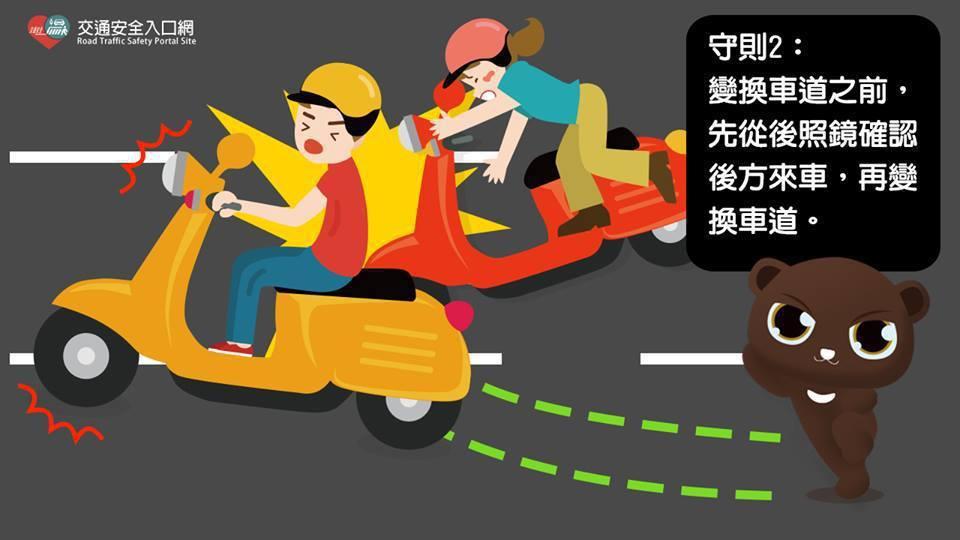 台南交大提醒,機車騎士變換車道之前,先從後照鏡確認來車,再變換車道。圖/交通部道...