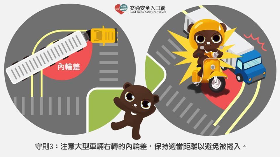 機車駕駛注意大型車輛右轉的內輪差,保持適當距離以避免被捲入。圖/交通部道路安全委...