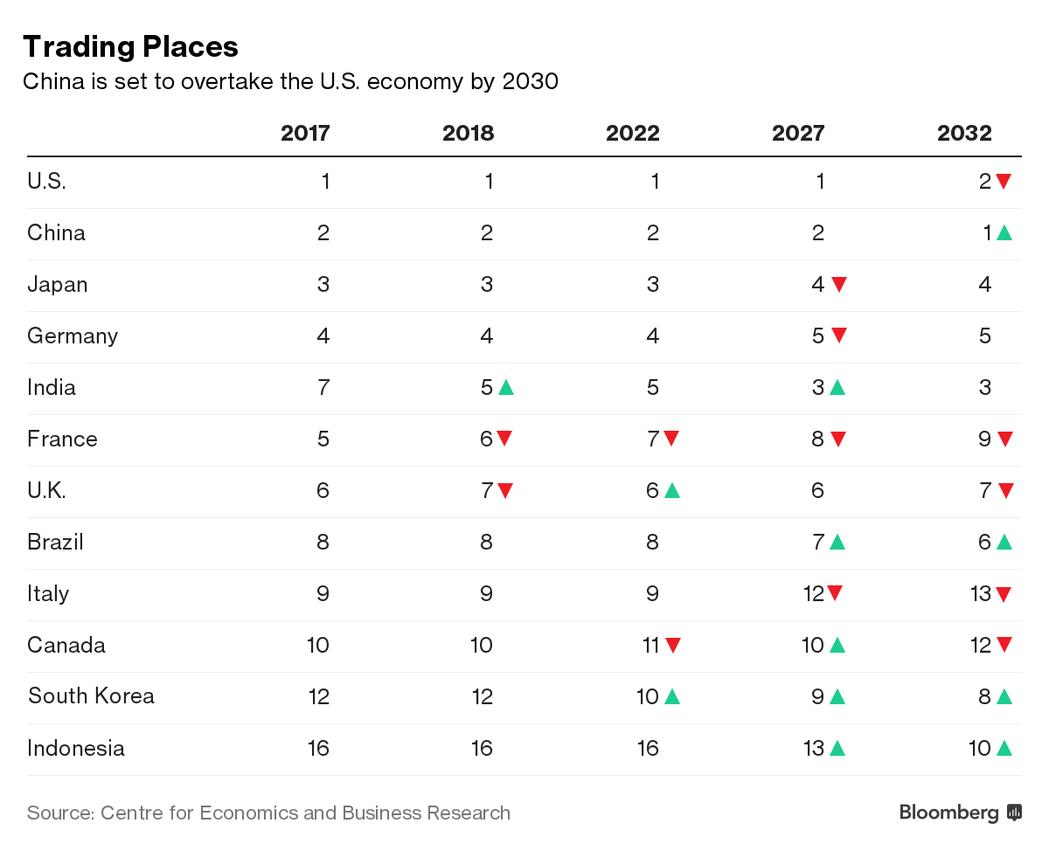 全球經濟規模排名變化預測,國家由上往下依序為:美國、中國、日本、德國、印度、法國...