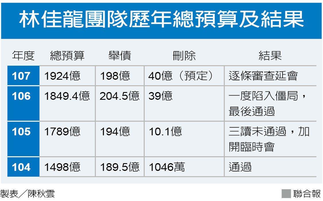林佳龍團隊歷年總預算及結果 圖/聯合報提供