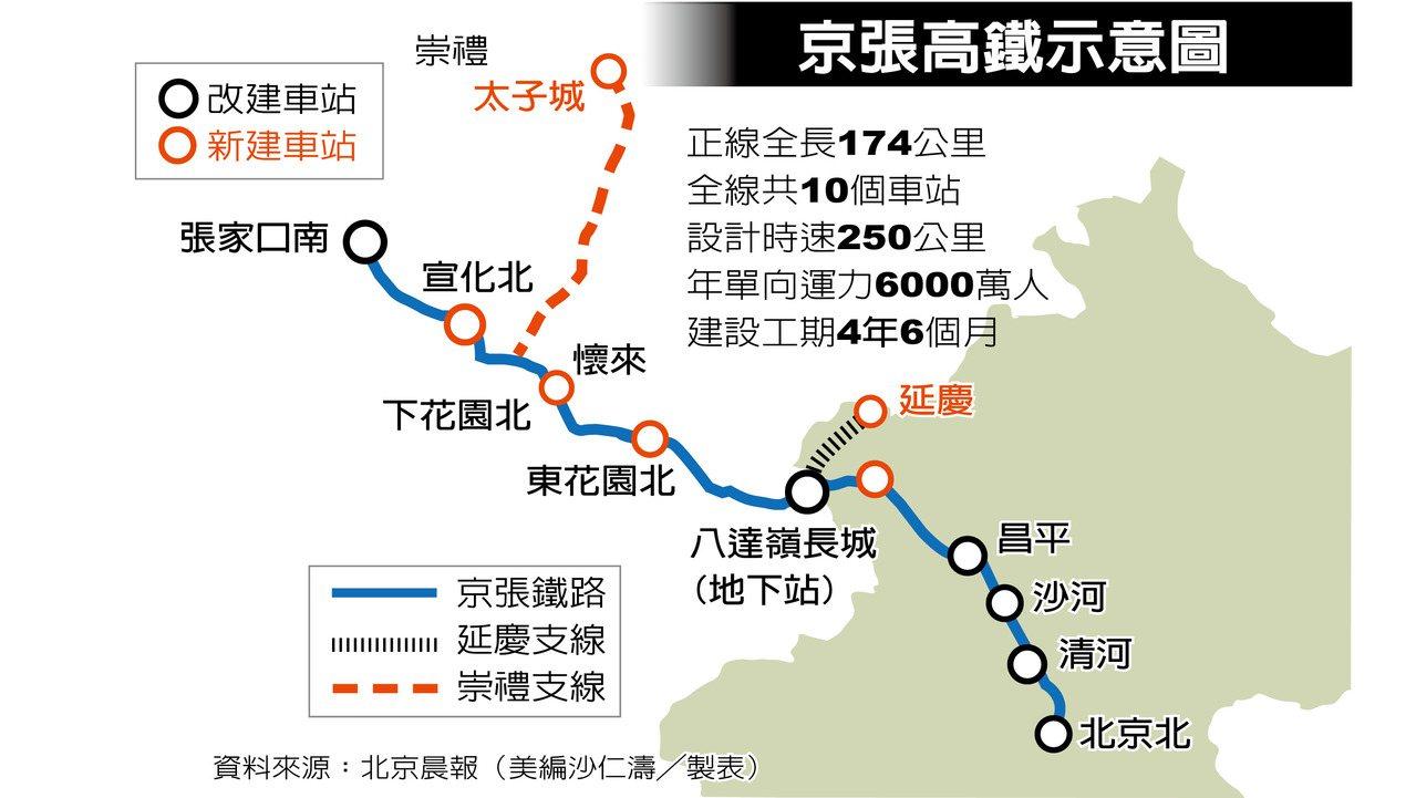 京張高鐵示意圖。世界日報製表