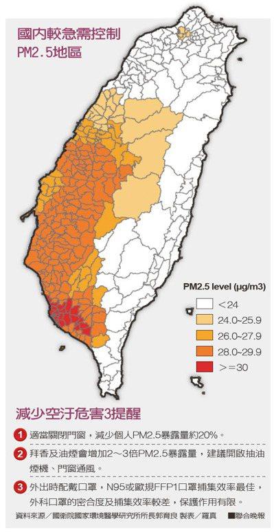 國內較急需控制PM2.5地區。 製表/羅真、資料來源/國衛院國家環境醫學研究所所...