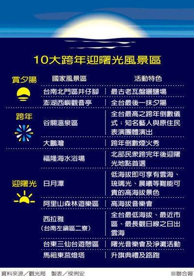 10大跨年迎曙光風景區。 製表/侯俐安