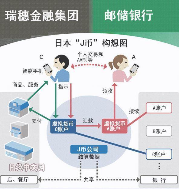 日本瑞穗金融集團準備發行數位貨幣。(日經新聞)
