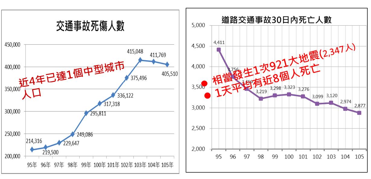 台灣4年交通事故死傷人數相當於每年少1個基隆市人口。圖/交通部提供
