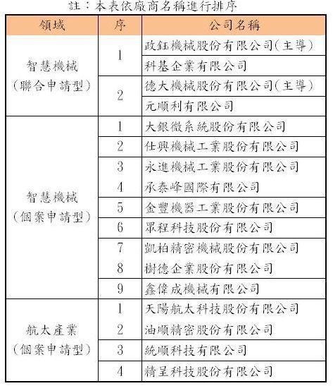 「臺中市推動智慧機械及航太產業升級計畫」核定補助對象。 中衛/提供