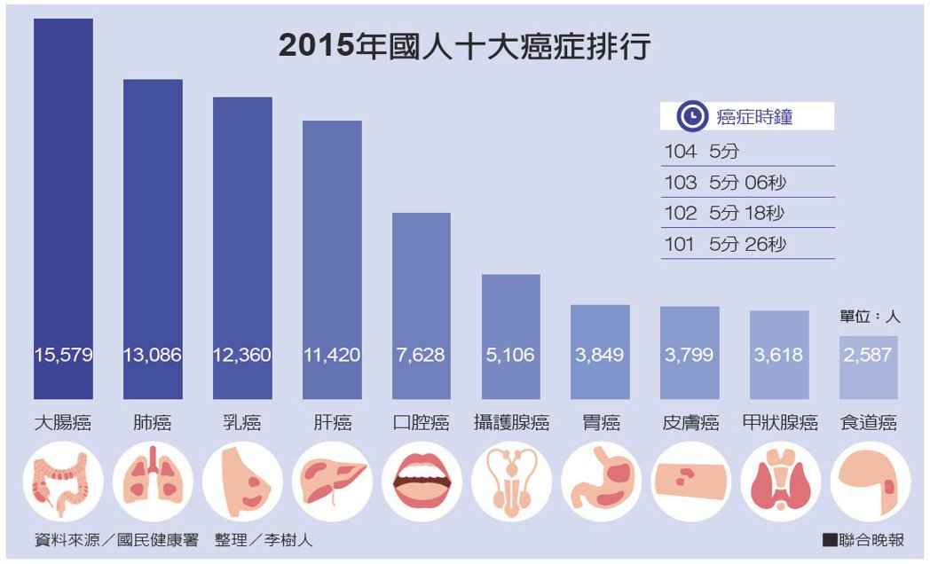 2015年國人十大癌症排行資料來源/國民健康署 整理/李樹人