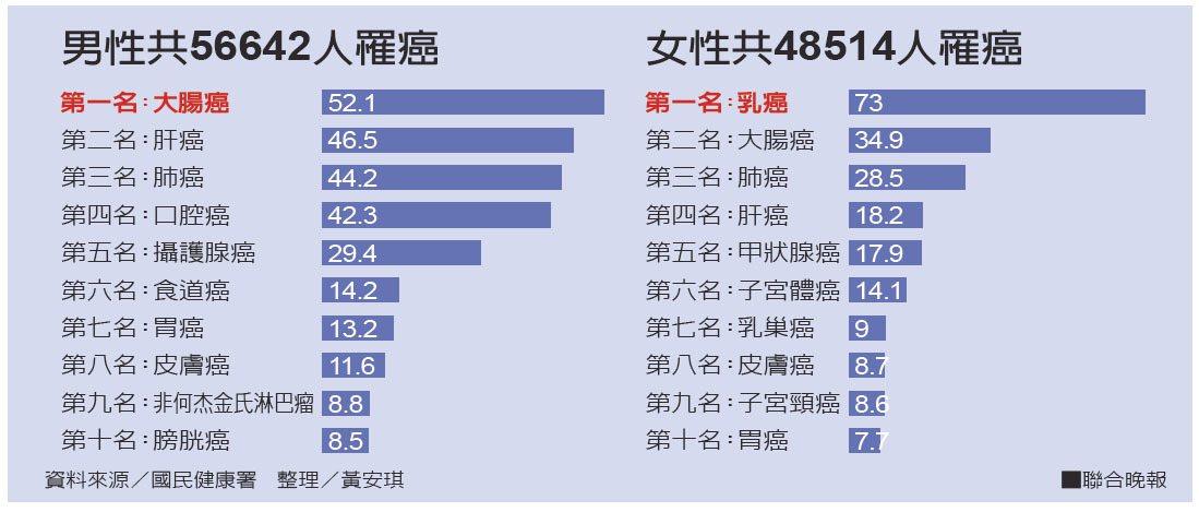 男性共56642人罹癌、女性共48514人罹癌。 整理/黃安琪、資料來源/國民健...